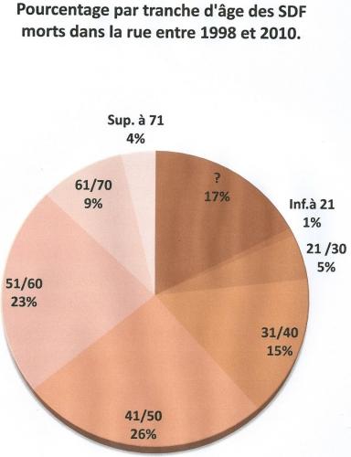Pourcentage par tranche d'âge des SDF....jpg