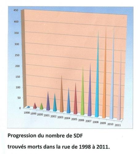 Progression du nombre de SDF....jpg